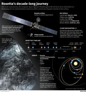Europe's Rosetta mission